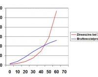 Zinseszins und exponentielles Wachstum