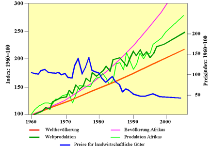 Entwicklung der Bevölkerung und der landwirtschaftlichen Produktion in der Welt und in Afrika